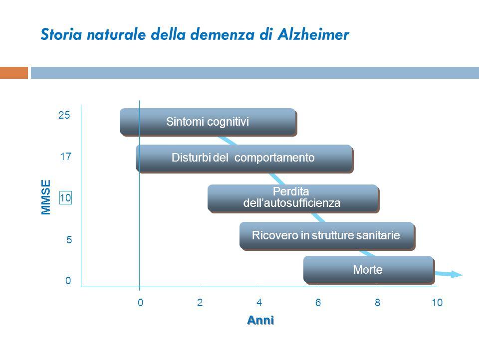 Storia naturale della demenza di Alzheimer 0 5 10 17 25 0246810 Anni Sintomi cognitivi Perdita dell'autosufficienza Perdita dell'autosufficienza Distu