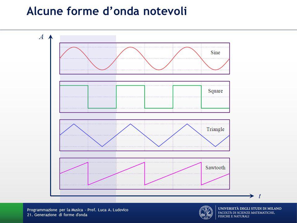 Alcune forme d'onda notevoli Programmazione per la Musica - Prof. Luca A. Ludovico 21. Generazione di forme d'onda t A