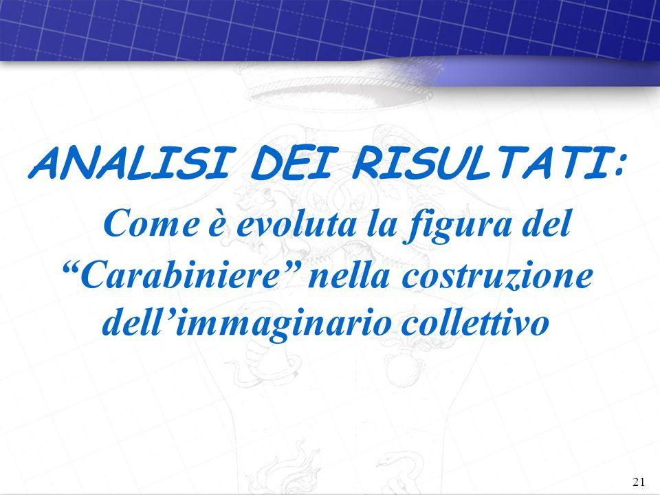 21 ANALISI DEI RISULTATI: Come è evoluta la figura del Carabiniere nella costruzione dell'immaginario collettivo