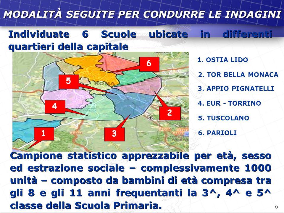 9 MODALITÀ SEGUITE PER CONDURRE LE INDAGINI Individuate 6 Scuole ubicate in differenti quartieri della capitale Campione statistico apprezzabile per e