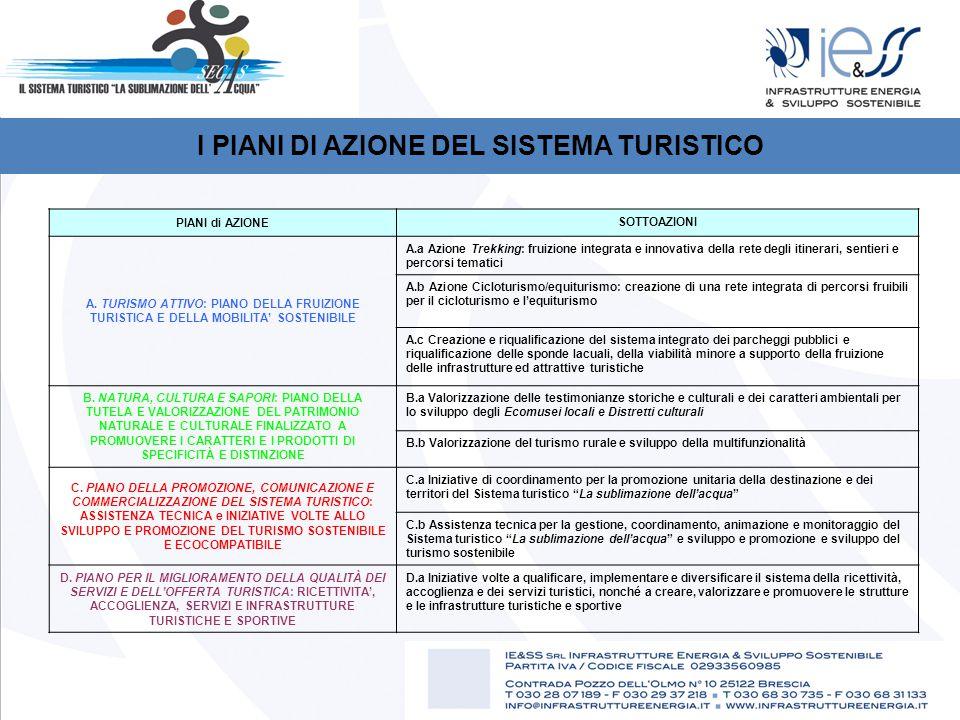 I PIANI DI AZIONE DEL SISTEMA TURISTICO PIANI di AZIONE SOTTOAZIONI A.