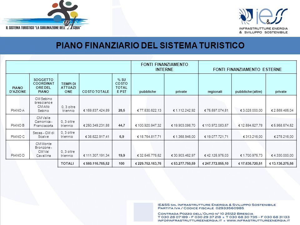 PIANO FINANZIARIO DEL SISTEMA TURISTICO FONTI FINANZIAMENTO INTERNEFONTI FINANZIAMENTO ESTERNE PIANO D AZIONE SOGGETTO COORDINAT ORE DEL PIANO TEMPI DI ATTUAZI ONECOSTO TOTALE % SU COSTO TOTAL E PSTpubblicheprivateregionalipubbliche (altre)private PIANO A CM Sebino bresciano e CM Alto Sebino 0, 3 oltre triennio € 159.837.424,89 28,5 € 77.530.622,13 € 1.112.242,92 € 75.597.074,81 € 3.028.000,00 € 2.569.485,04 PIANO B CM Valle Camonica - Franciacorta 0, 3 oltre triennio € 250.349.231,88 44,7 € 100.920.947,32 € 19.903.098,70 € 110.972.083,57 € 12.594.527,78 € 5.958.574,52 PIANO C Secas - CM di Scalve 0, 3 oltre triennio € 38.622.917,41 6,9 € 18.754.817,71 € 1.358.946,00 € 19.077.721,71 € 313.216,00 € 278.216,00 PIANO D CM Monte Bronzone - CM Val Cavallina 0, 3 oltre triennio € 111.307.191,34 19,9 € 32.545.776,62 € 30.903.462,97 € 42.125.975,03 € 1.700.976,73 € 4.330.000,00 TOTALI € 560.116.765,52 100 € 229.752.163,76 € 53.277.750,59 € 247.772.855,10 € 17.636.720,51 € 13.136.275,56