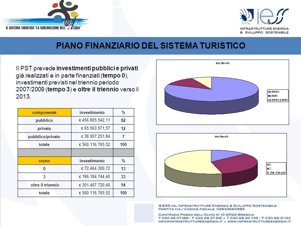 PIANO FINANZIARIO DEL SISTEMA TURISTICO componenteinvestimento% pubblico € 456.805.542,11 82 privato € 65.563.971,57 12 pubblico/privato € 38.907.251,84 7 totale € 560.116.765,52 100 cronoinvestimento% 0 € 72.464.300,72 13 3 € 186.184.744,40 33 oltre il triennio € 301.467.720,40 54 totale € 560.116.765,52 100 Il PST prevede investimenti pubblici e privati già realizzati e in parte finanziati (tempo 0), investimenti previsti nel triennio periodo 2007/2009 (tempo 3) e oltre il triennio verso il 2013.