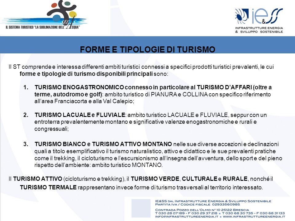 FORME E TIPOLOGIE DI TURISMO Il ST comprende e interessa differenti ambiti turistici connessi a specifici prodotti turistici prevalenti, le cui forme e tipologie di turismo disponibili principali sono: 1.TURISMO ENOGASTRONOMICO connesso in particolare al TURISMO D'AFFARI (oltre a terme, autodromo e golf): ambito turistico di PIANURA e COLLINA con specifico riferimento all'area Franciacorta e alla Val Calepio; 2.TURISMO LACUALE e FLUVIALE: ambito turistico LACUALE e FLUVIALE, seppur con un entroterra prevalentemente montano e significative valenze enogastronomiche e rurali e congressuali; 3.TURISMO BIANCO e TURISMO ATTIVO MONTANO nelle sue diverse accezioni e declinazioni quali a titolo esemplificativo il turismo naturalistico, attivo e didattico e le sue prevalenti pratiche come il trekking, il cicloturismo e l'escursionismo all'insegna dell'avventura, dello sport e del pieno rispetto dell'ambiente: ambito turistico MONTANO.