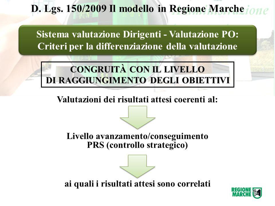 Sistema valutazione Dirigenti - Valutazione PO: Criteri per la differenziazione della valutazione Sistema valutazione Dirigenti - Valutazione PO: Crit