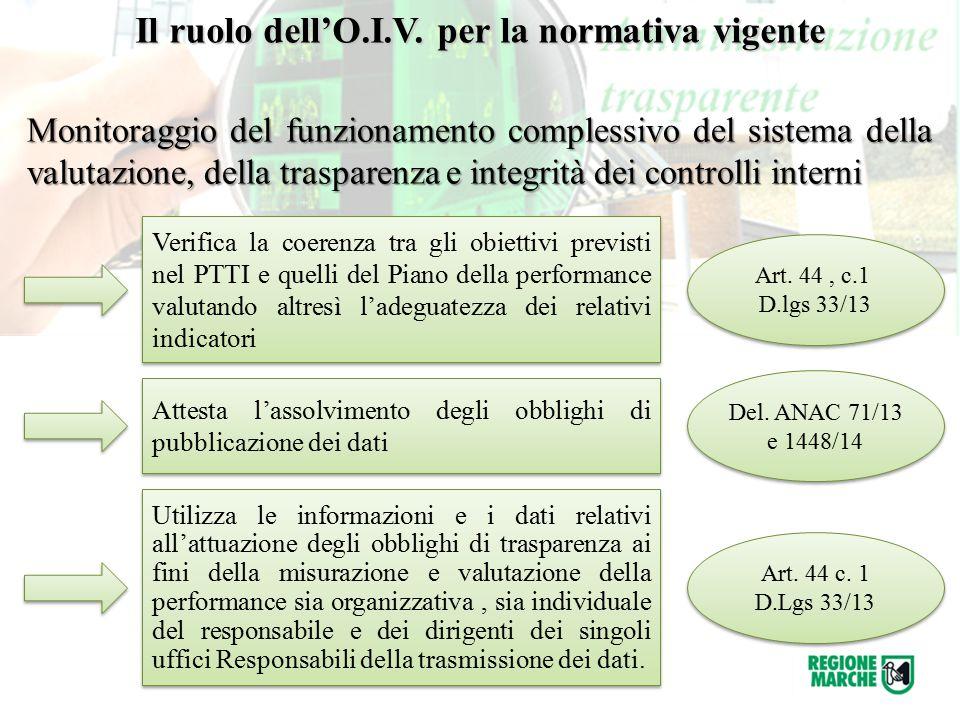 Il ruolo dell'O.I.V. per la normativa vigente Monitoraggio del funzionamento complessivo del sistema della valutazione, della trasparenza e integrità