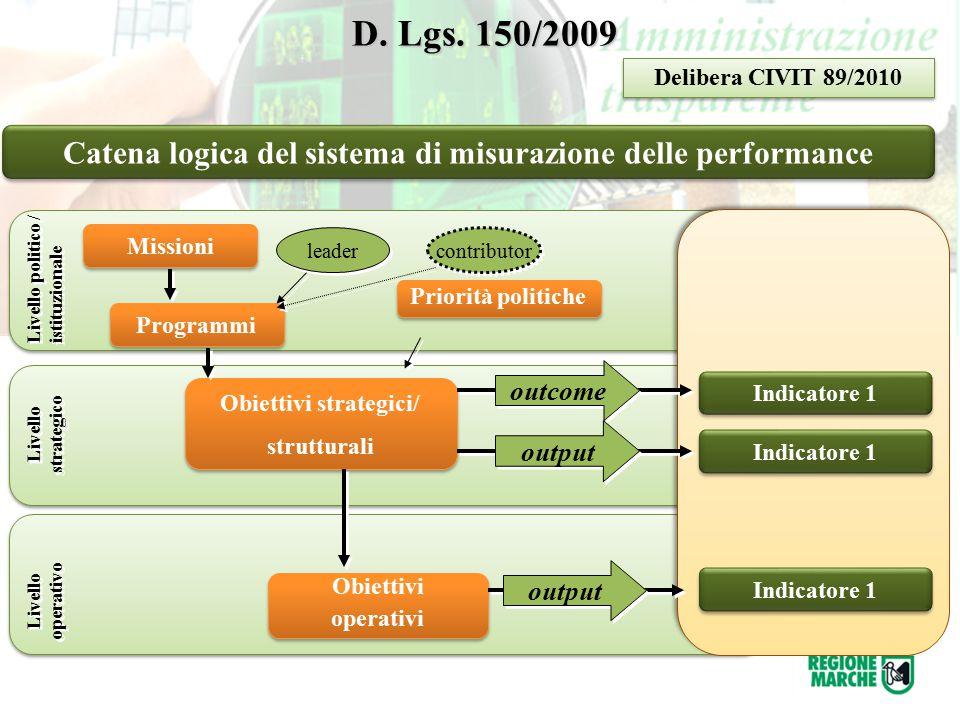 D. Lgs. 150/2009 D. Lgs. 150/2009 Catena logica del sistema di misurazione delle performance Livello politico / istituzionale Livello strategico Livel