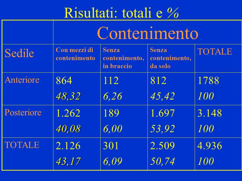 Risultati: totali e % Contenimento Sedile Con mezzi di contenimento Senza contenimento, in braccio Senza contenimento, da solo TOTALE Anteriore 86448,