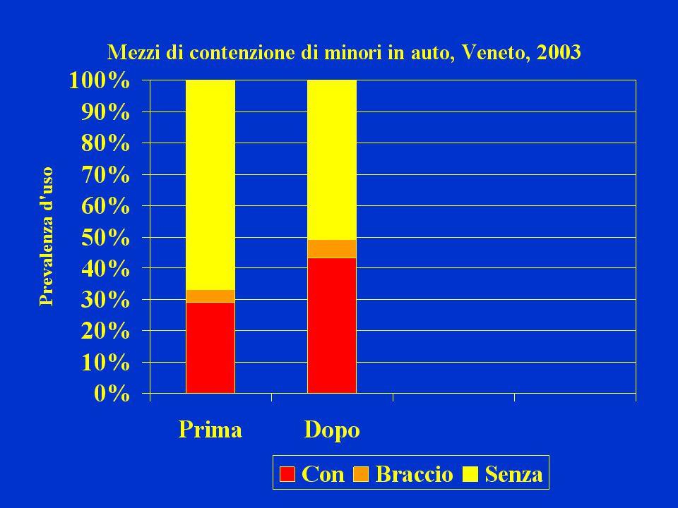 Variazione rispetto all'indagine precedente Prima Dopo (il nuovo codice stradale) 29,0% 43,17% (LC 95% : 41,7 – 44,5) 43 – 29 = + 14 punti % (43-29)/29 * 100 = + 48% Z = 0,43 – 0,29.