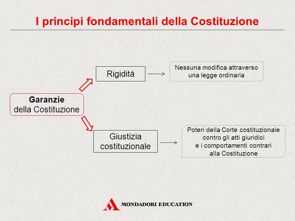 Garanzie della Costituzione Rigidità Giustizia costituzionale Nessuna modifica attraverso una legge ordinaria Poteri della Corte costituzionale contro gli atti giuridici e i comportamenti contrari alla Costituzione I principi fondamentali della Costituzione