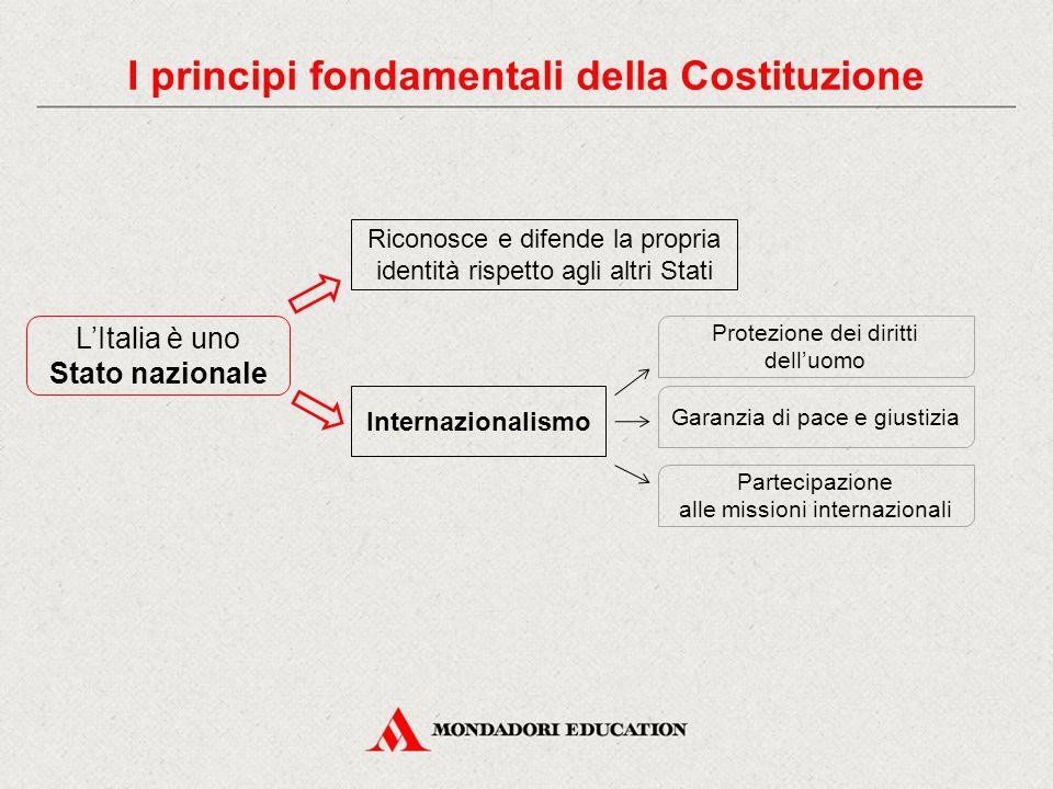 L'Italia è uno Stato nazionale Riconosce e difende la propria identità rispetto agli altri Stati Internazionalismo Protezione dei diritti dell'uomo Garanzia di pace e giustizia Partecipazione alle missioni internazionali I principi fondamentali della Costituzione