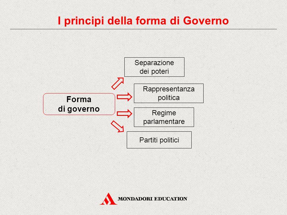 Forma di governo Separazione dei poteri Regime parlamentare Rappresentanza politica Partiti politici