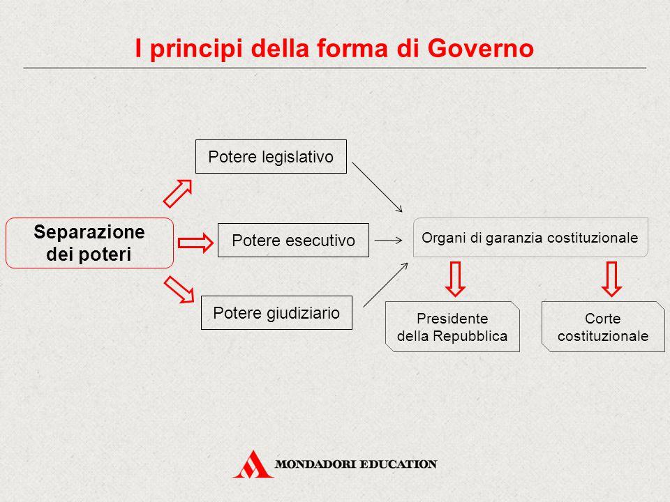 Separazione dei poteri Potere legislativo Potere esecutivo Potere giudiziario Organi di garanzia costituzionale Presidente della Repubblica Corte costituzionale I principi della forma di Governo