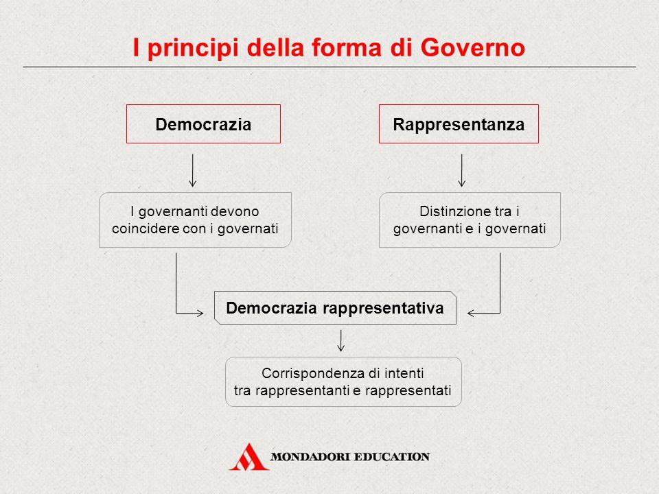 DemocraziaRappresentanza I governanti devono coincidere con i governati Distinzione tra i governanti e i governati Democrazia rappresentativa Corrispondenza di intenti tra rappresentanti e rappresentati I principi della forma di Governo