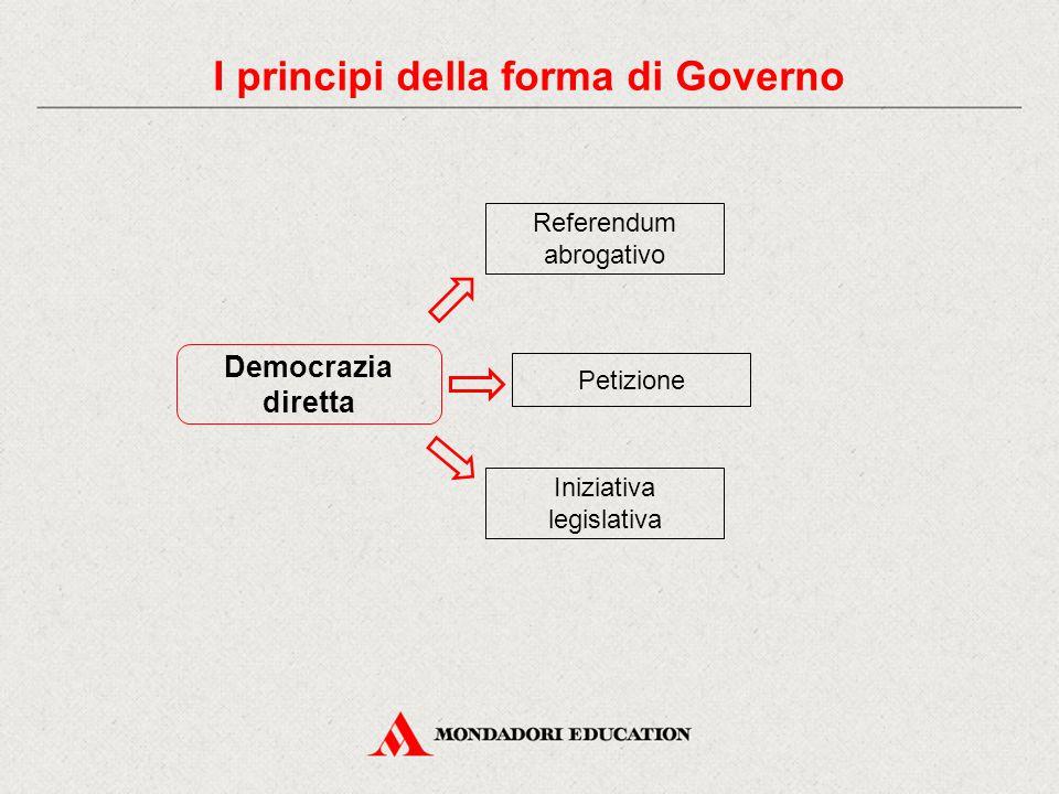 Democrazia diretta Referendum abrogativo Petizione Iniziativa legislativa I principi della forma di Governo