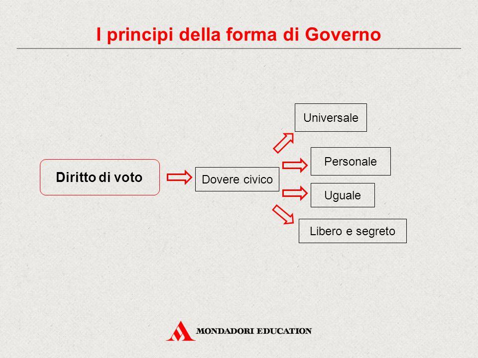 Diritto di voto Universale Uguale Personale Libero e segreto Dovere civico I principi della forma di Governo