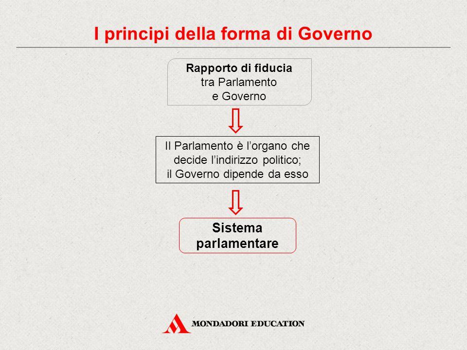 Sistema parlamentare Il Parlamento è l'organo che decide l'indirizzo politico; il Governo dipende da esso Rapporto di fiducia tra Parlamento e Governo I principi della forma di Governo
