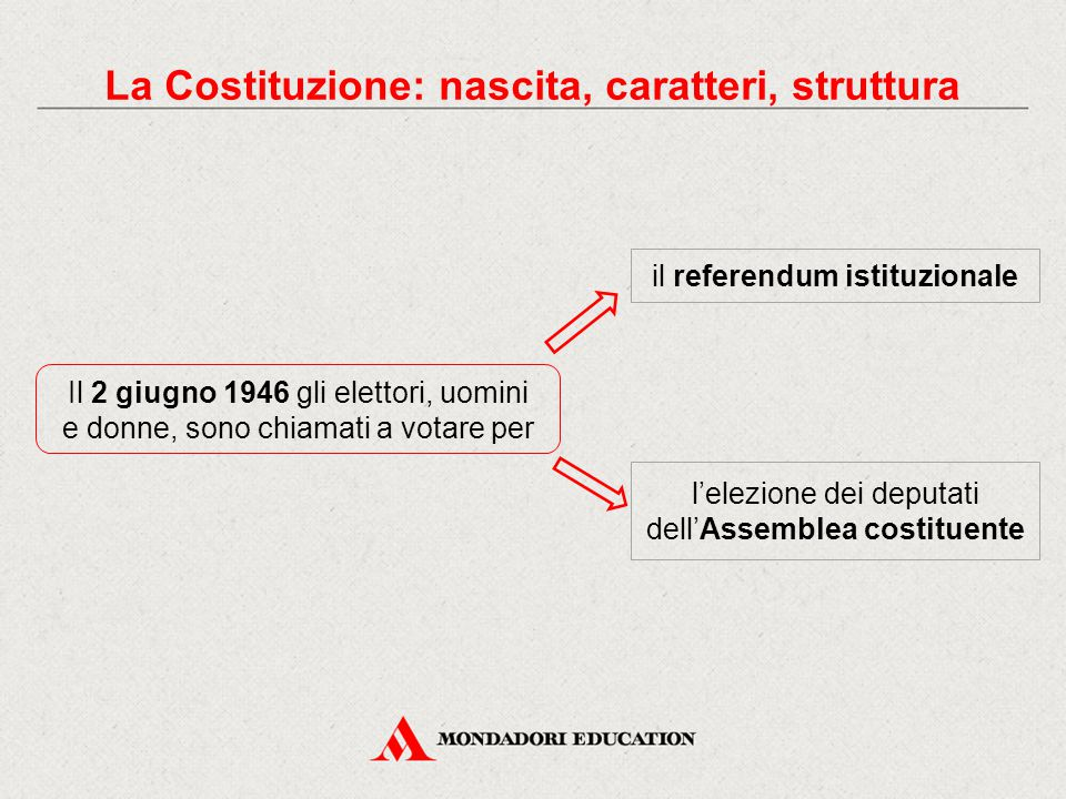 Il 2 giugno 1946 gli elettori, uomini e donne, sono chiamati a votare per La Costituzione: nascita, caratteri, struttura il referendum istituzionale l'elezione dei deputati dell'Assemblea costituente