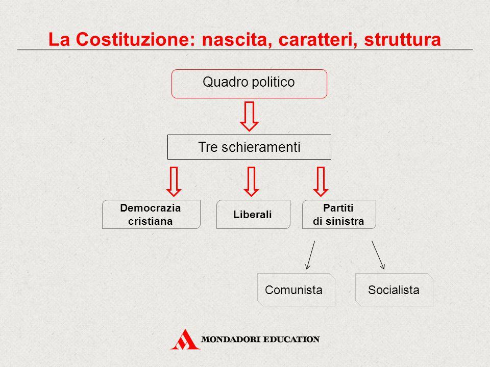 Quadro politico La Costituzione: nascita, caratteri, struttura Tre schieramenti Liberali Democrazia cristiana Partiti di sinistra ComunistaSocialista