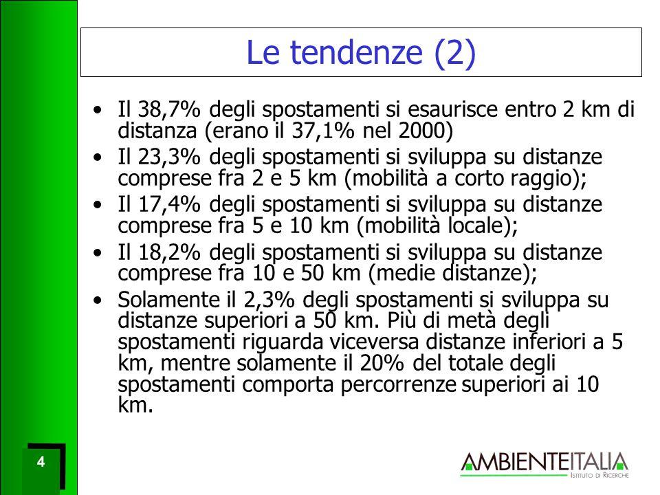 4 4 Le tendenze (2) Il 38,7% degli spostamenti si esaurisce entro 2 km di distanza (erano il 37,1% nel 2000) Il 23,3% degli spostamenti si sviluppa su distanze comprese fra 2 e 5 km (mobilità a corto raggio); Il 17,4% degli spostamenti si sviluppa su distanze comprese fra 5 e 10 km (mobilità locale); Il 18,2% degli spostamenti si sviluppa su distanze comprese fra 10 e 50 km (medie distanze); Solamente il 2,3% degli spostamenti si sviluppa su distanze superiori a 50 km.