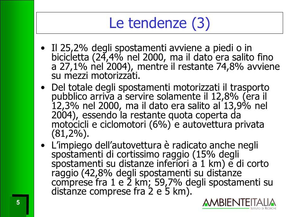 5 5 Le tendenze (3) Il 25,2% degli spostamenti avviene a piedi o in bicicletta (24,4% nel 2000, ma il dato era salito fino a 27,1% nel 2004), mentre il restante 74,8% avviene su mezzi motorizzati.