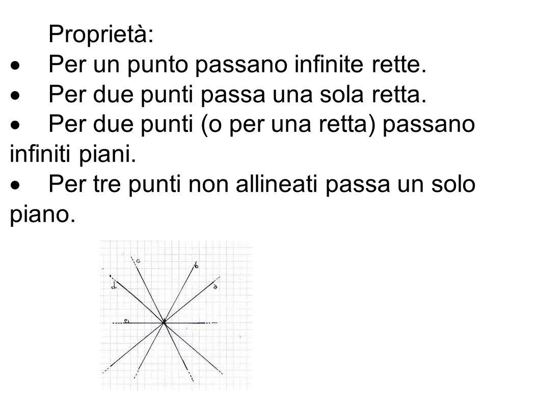Proprietà:  Per un punto passano infinite rette.  Per due punti passa una sola retta.  Per due punti (o per una retta) passano infiniti piani.  Pe
