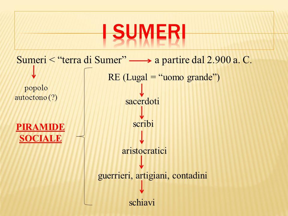 RE (Lugal = uomo grande ) sacerdoti scribi aristocratici guerrieri, artigiani, contadini schiavi PIRAMIDE SOCIALE Sumeri < terra di Sumer a partire dal 2.900 a.