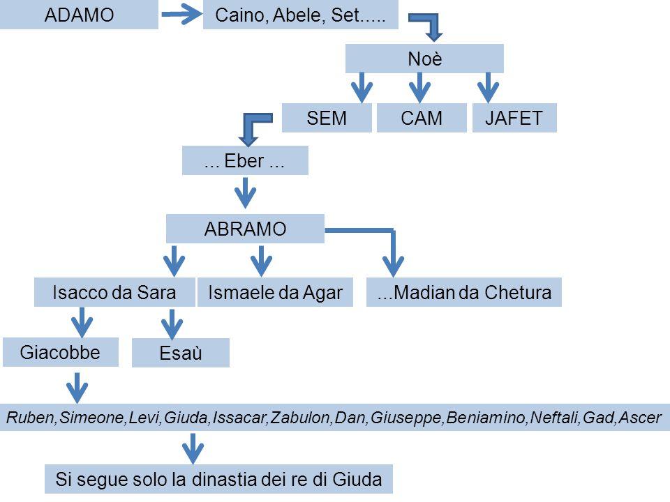 Il libro di 1° CRONACHE si divide in 4 sezioni: 2)SAUL 1° CRONACHE Ultima battaglia e sua morte capitolo 10