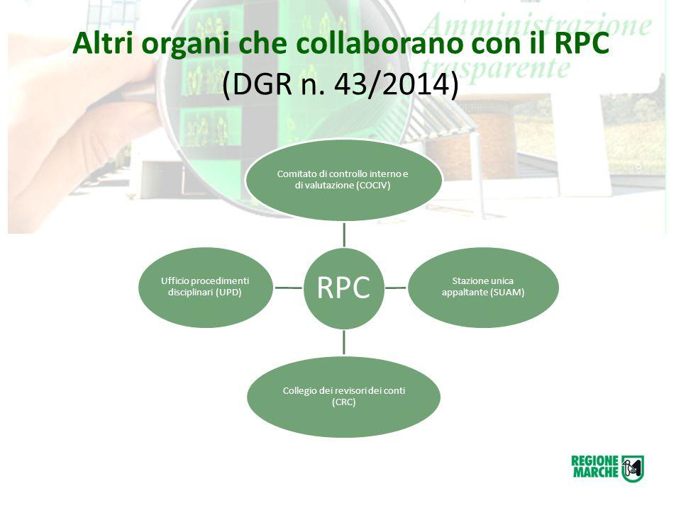 Altri organi che collaborano con il RPC (DGR n. 43/2014) RPC Comitato di controllo interno e di valutazione (COCIV) Stazione unica appaltante (SUAM) C