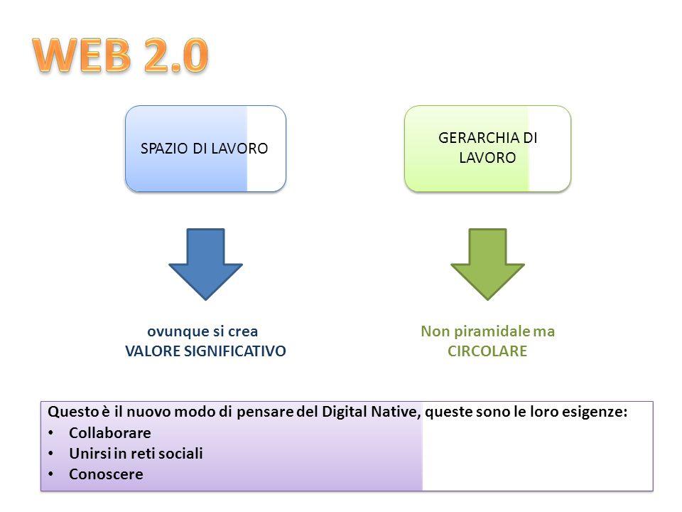 GERARCHIA DI LAVORO SPAZIO DI LAVOROSPAZIO DI LAVORO ovunque si crea VALORE SIGNIFICATIVO Non piramidale ma CIRCOLARE Questo è il nuovo modo di pensare del Digital Native, queste sono le loro esigenze: Collaborare Unirsi in reti sociali Conoscere
