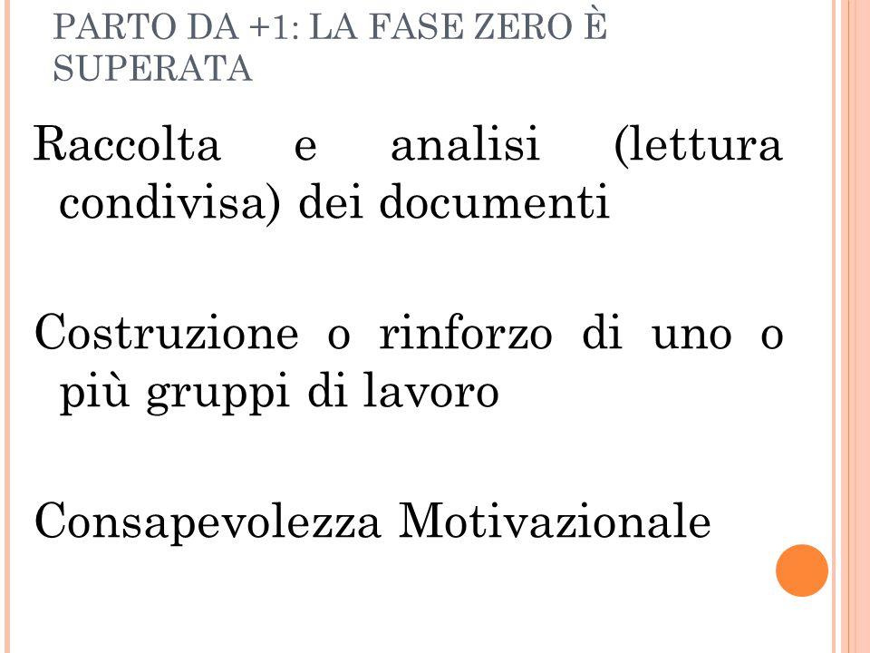 PARTO DA +1: LA FASE ZERO È SUPERATA Raccolta e analisi (lettura condivisa) dei documenti Costruzione o rinforzo di uno o più gruppi di lavoro Consapevolezza Motivazionale