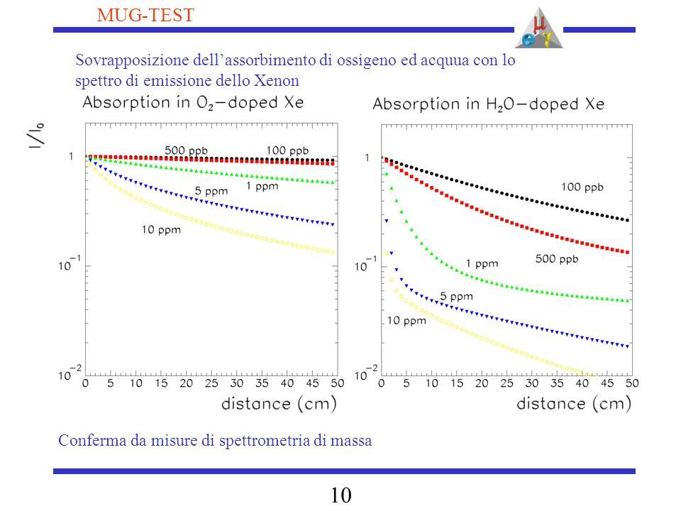 10 MUG-TEST Sovrapposizione dell'assorbimento di ossigeno ed acquua con lo spettro di emissione dello Xenon Conferma da misure di spettrometria di mas