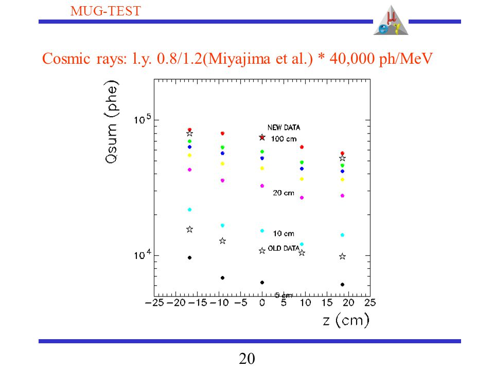 20 MUG-TEST Cosmic rays: l.y. 0.8/1.2(Miyajima et al.) * 40,000 ph/MeV