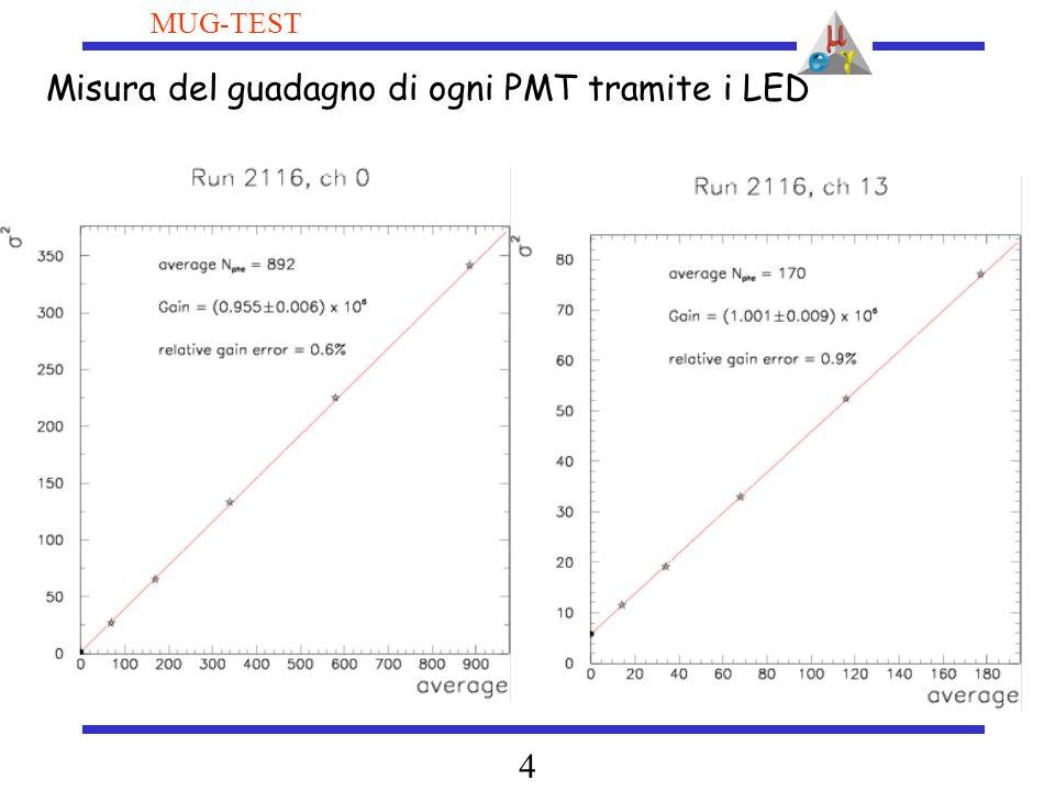 5 MUG-TEST Conoscenza ASSOLUTA del guadagno: misura con i 4 LED diversi per OGNI PMT PMT con problemi(2  1) %