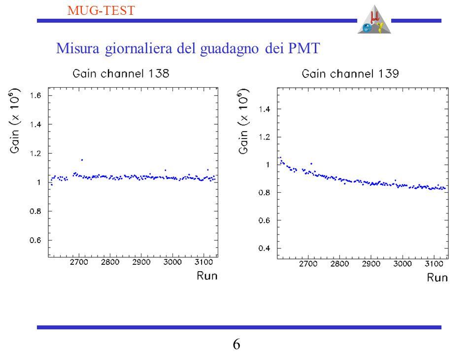 7 MUG-TEST Misura efficienze quantiche PMT con alfa in gas (170K) (nessun assorbimento) Chiaramente da migliorare