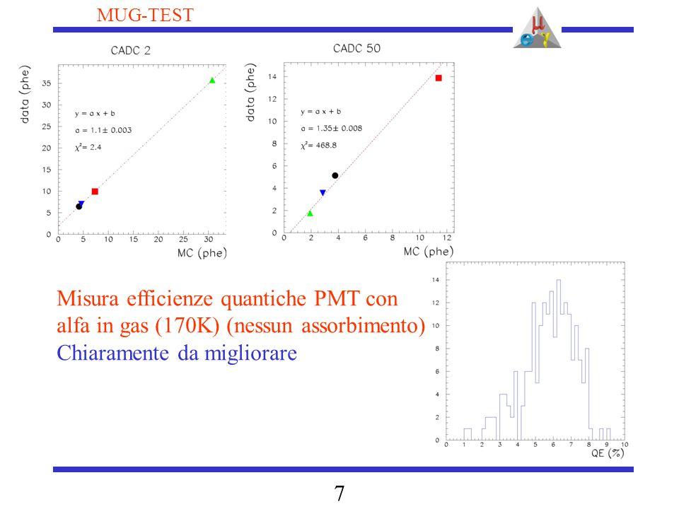 8 MUG-TEST Montecarlo: Diffusione (scattering Rayleigh) : predetta ~ 40 cm: Seidel et al., hep-ex/0111054 Assorbimento (?) Misura dell'indice di rifrazione piu' recente: Lopes et al.
