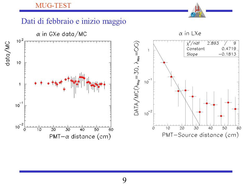 10 MUG-TEST Sovrapposizione dell'assorbimento di ossigeno ed acquua con lo spettro di emissione dello Xenon Conferma da misure di spettrometria di massa