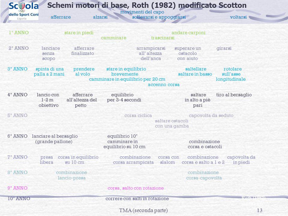 Schemi motori di base, Roth (1982) modificato Scotton movimenti del capo afferrare alzarsi sollevarsi e appoggiarsi voltarsi 1° ANNO stare in piedi an