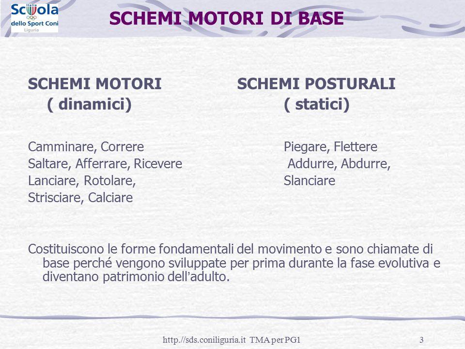 3 SCHEMI MOTORI DI BASE SCHEMI MOTORISCHEMI POSTURALI ( dinamici)( statici) Camminare, CorrerePiegare, Flettere Saltare, Afferrare, Ricevere Addurre,