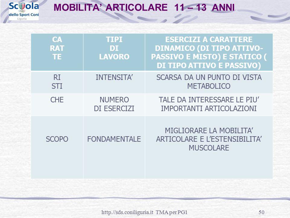 50 MOBILITA' ARTICOLARE 11 – 13 ANNI http.//sds.coniliguria.it TMA per PG1 CA RAT TE TIPI DI LAVORO ESERCIZI A CARATTERE DINAMICO (DI TIPO ATTIVO- PAS
