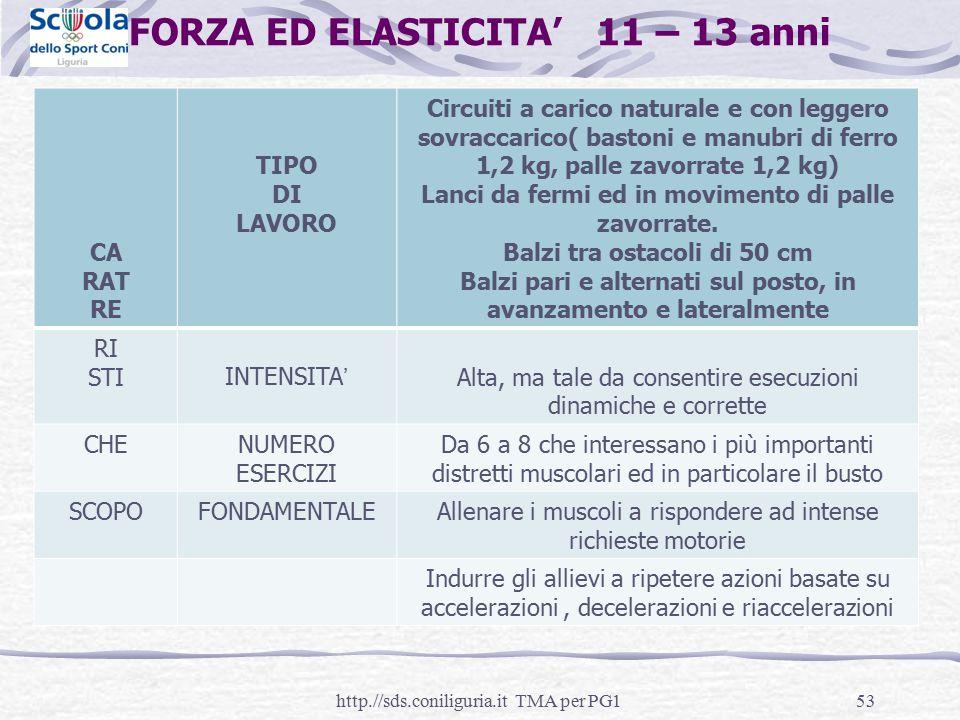 FORZA ED ELASTICITA' 11 – 13 anni CA RAT RE TIPO DI LAVORO Circuiti a carico naturale e con leggero sovraccarico( bastoni e manubri di ferro 1,2 kg, p