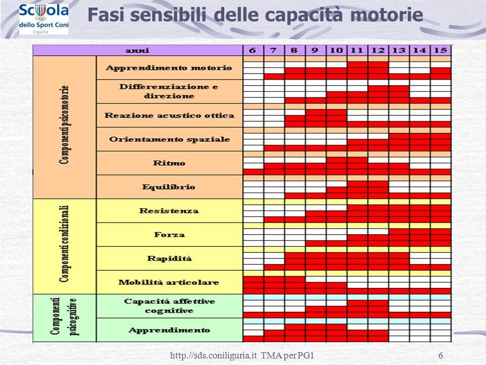 6 Fasi sensibili delle capacità motorie