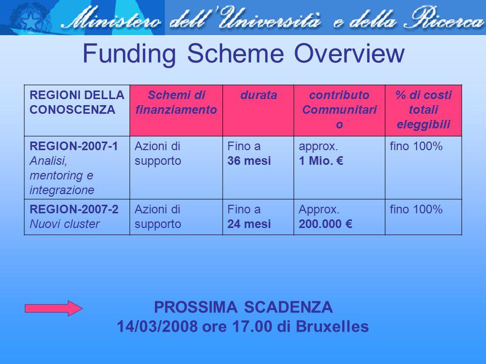 Funding Scheme Overview REGIONI DELLA CONOSCENZA Schemi di finanziamento duratacontributo Communitari o % di costi totali eleggibili REGION-2007-1 Ana