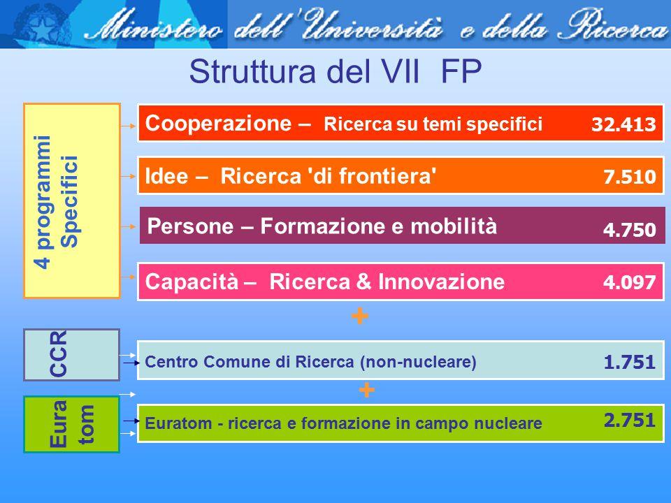 Struttura del VII FP Cooperazione – Ricerca su temi specifici Persone – Formazione e mobilità Idee – Ricerca 'di frontiera' Capacità – Ricerca & Innov