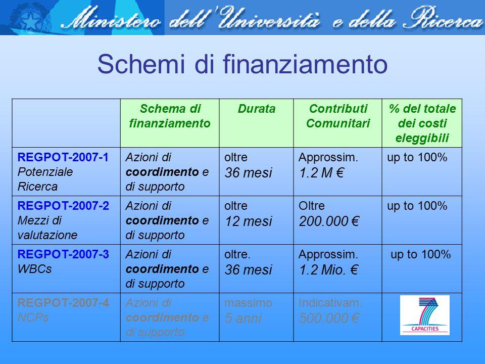 Schemi di finanziamento Schema di finanziamento DurataContributi Comunitari % del totale dei costi eleggibili REGPOT-2007-1 Potenziale Ricerca Azioni