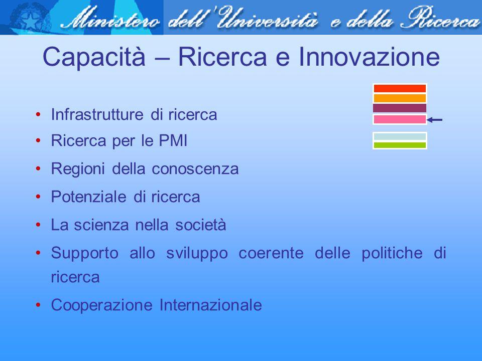 Capacità – Ricerca e Innovazione Infrastrutture di ricerca Ricerca per le PMI Regioni della conoscenza Potenziale di ricerca La scienza nella società
