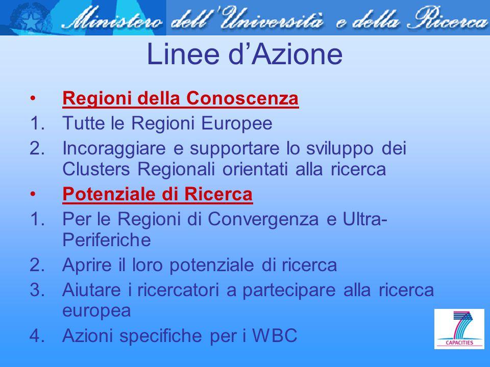 Linee d'Azione Regioni della Conoscenza 1.Tutte le Regioni Europee 2.Incoraggiare e supportare lo sviluppo dei Clusters Regionali orientati alla ricer