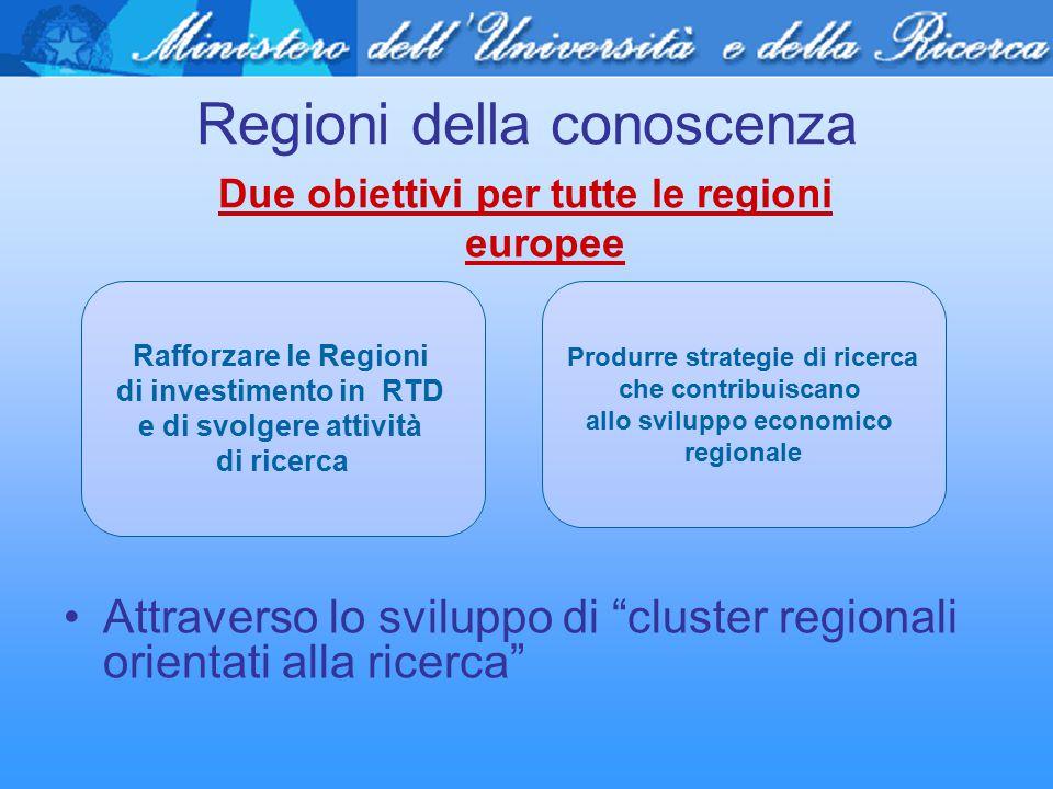 Regioni della conoscenza Due obiettivi per tutte le regioni europee Rafforzare le Regioni di investimento in RTD e di svolgere attività di ricerca Pro