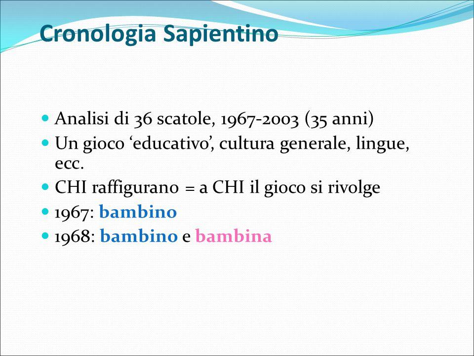 Cronologia Sapientino Analisi di 36 scatole, 1967-2003 (35 anni) Un gioco 'educativo', cultura generale, lingue, ecc. CHI raffigurano = a CHI il gioco
