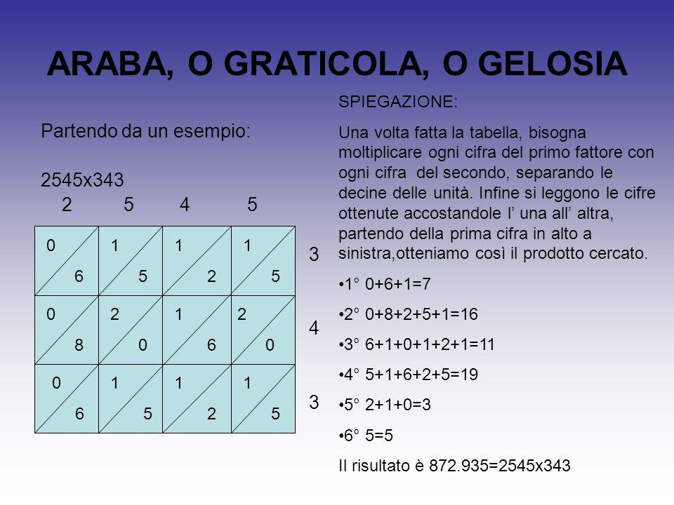 EGIZIA Partendo da un esempio: 34x27 1 27 2 54 4 108 8 216 16 432 32 864 procedimento 1 2(x2) 4(x2) 8(x2) 16(x2) 32 27(x2) 54(x2) 108(x2) 216(x2) 432(x2) 864(x2) SPIEGAZIONE: Nella prima colonna partiamo da 1 e raddoppiamo fino a non trovare il primo fattore; nella seconda colonna raddoppiamo sempre.